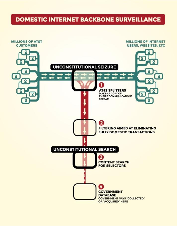 Domestic Internet Backbone Surveillance